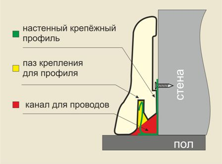 плинтус фигурный